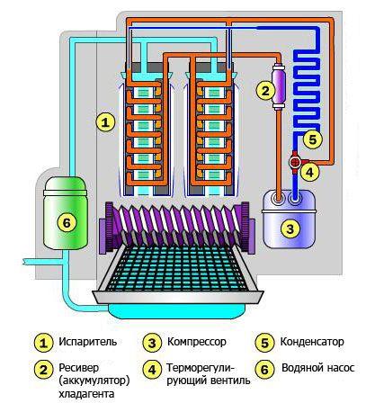 Схема работы льдогенератора чешуйчатого льда